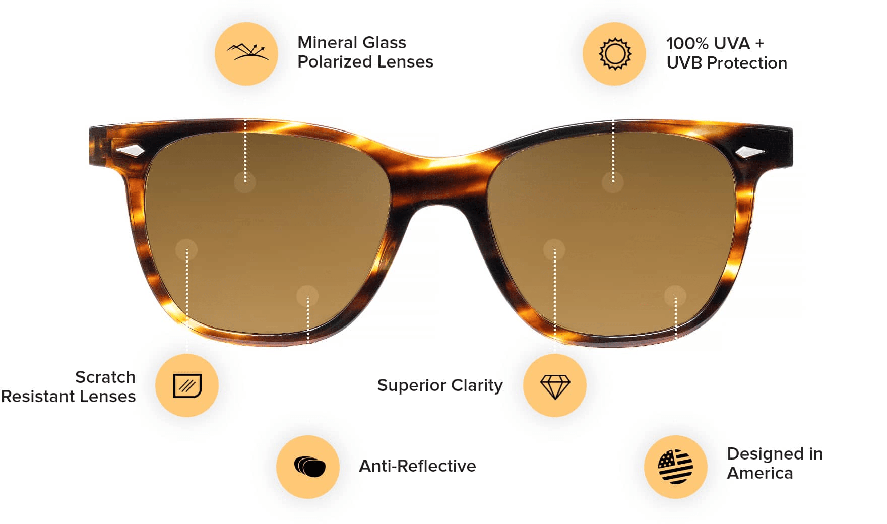 Sunglasses showing the features: Scratch resistant lenses, Anti-Reflective, Mineral Glass Polarized Lenses, 100% UVA + UVB Protection, Superior Clarity, Designed in America
